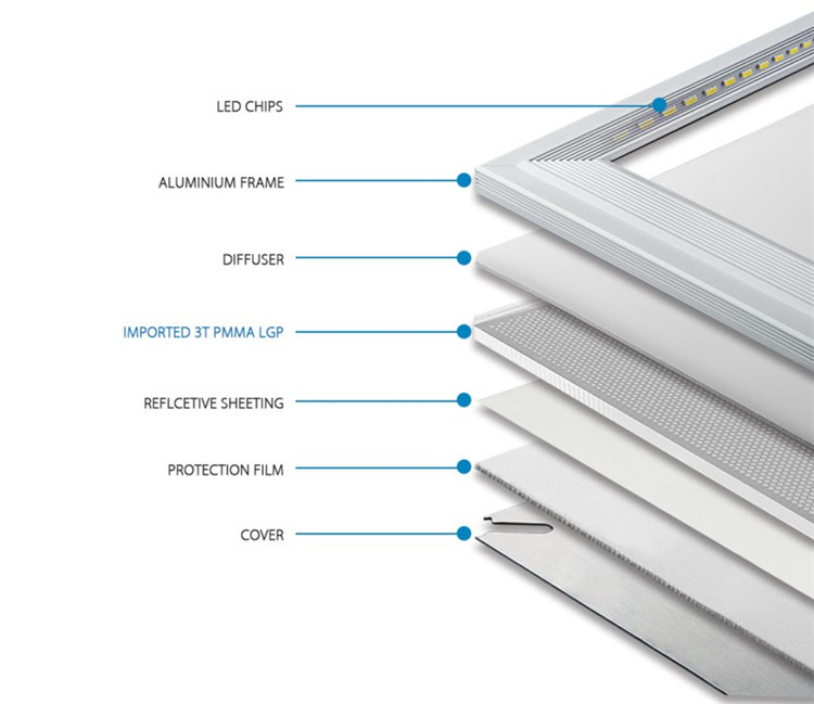 1. LED Panel Light Structure
